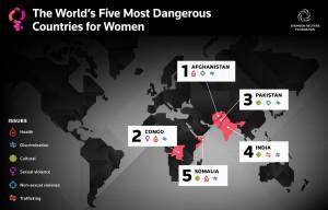 Women in Danger